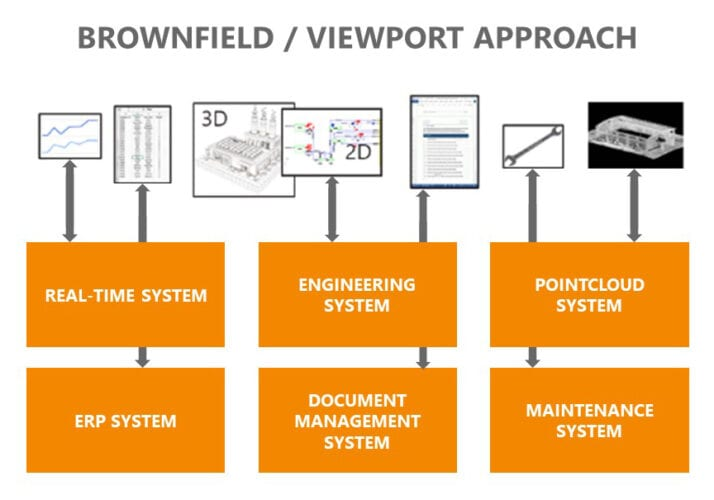 Viewport approach to Digital Twin
